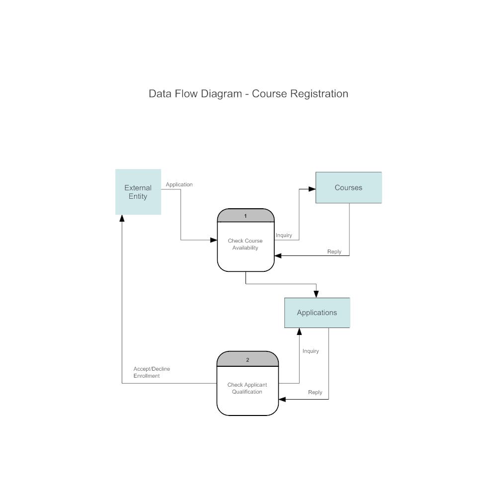 Course Registration Data Flow Diagram Symbols Process Entity Relationship