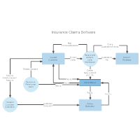 data flow insurance claims - Data Flow Diagram Elements