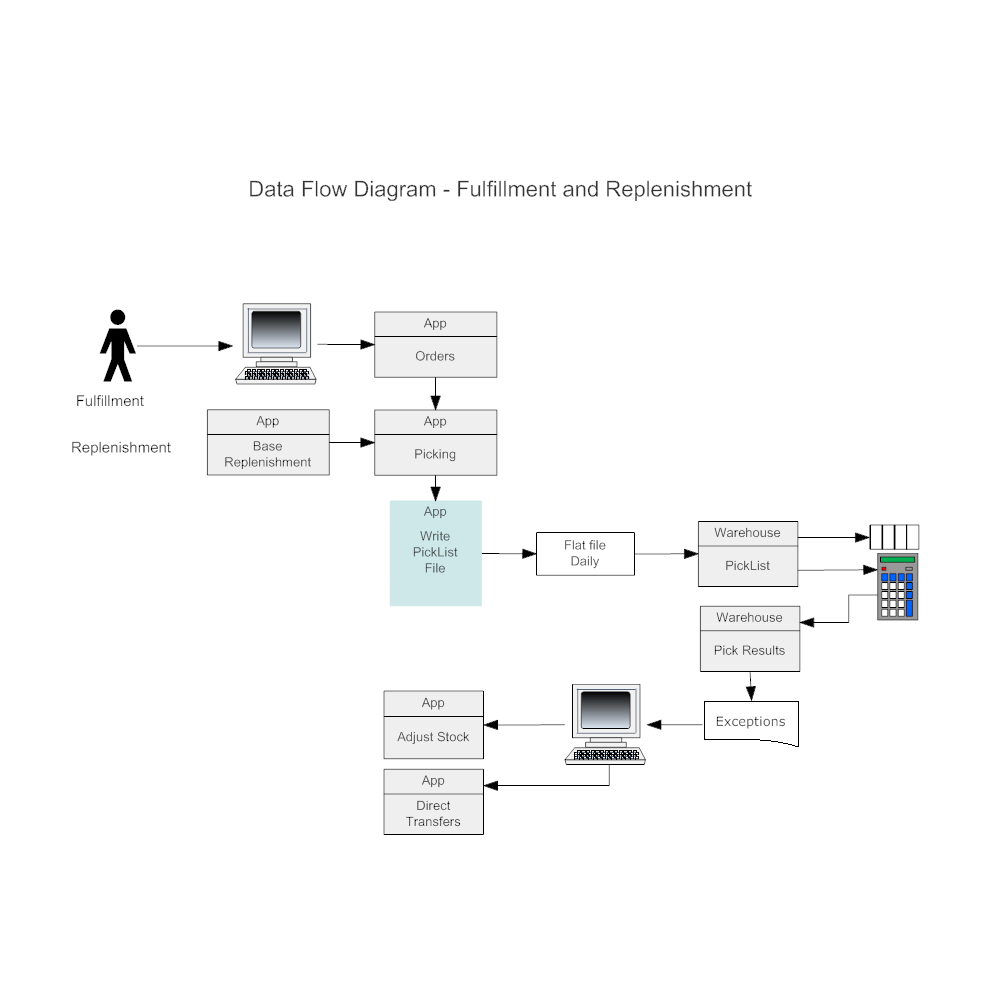 Example Image: Fulfillment & Replenishment DFD