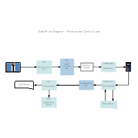 Data flow diagram everything you need to know about dfd warehouse cycle count data flow diagram ccuart Gallery