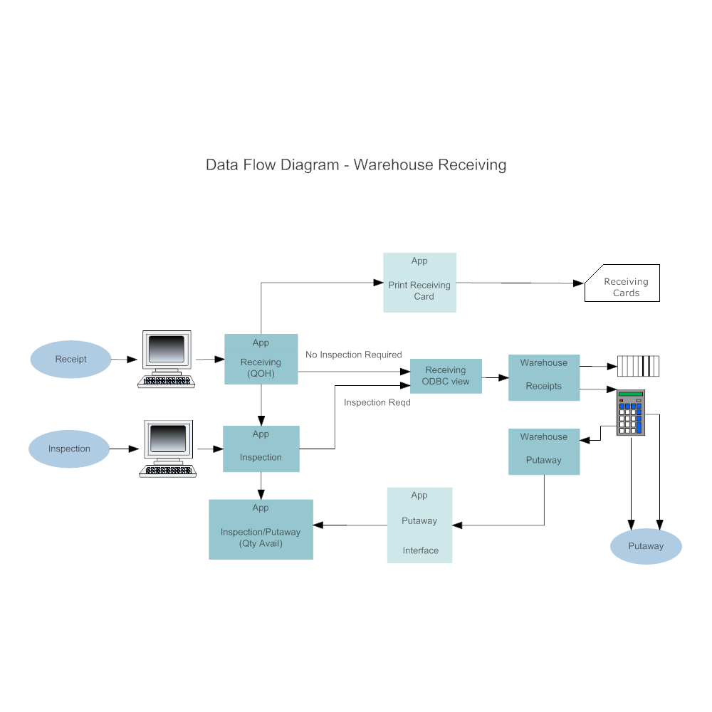 Example Image: Warehouse Recieving Data Flow Diagram
