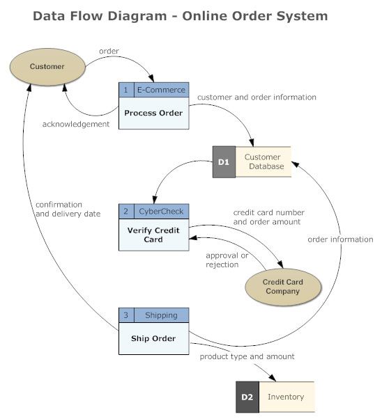 data flow diagram everything you need to know about dfd