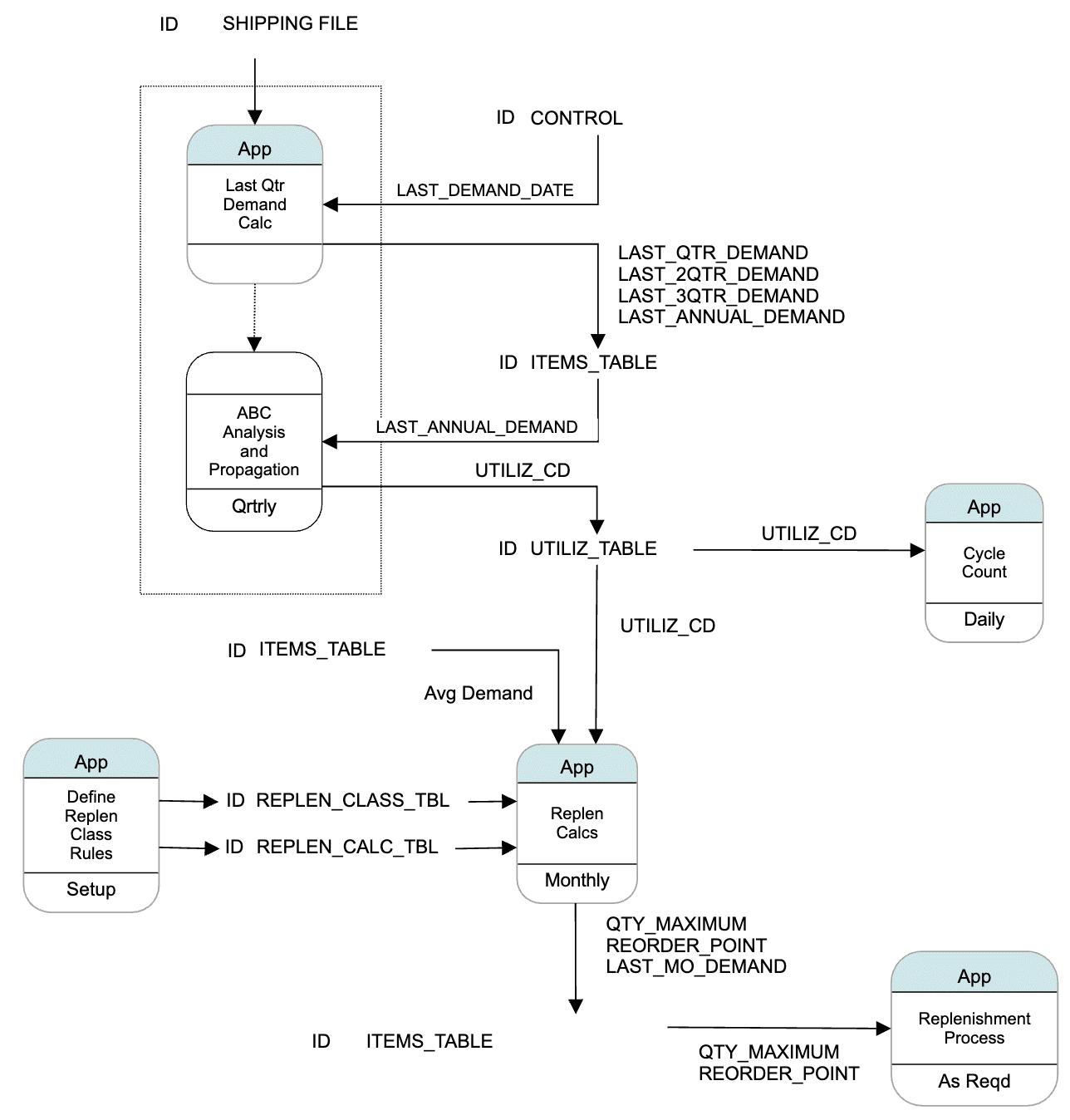 process flow diagram symbols meaning wiring diagram progresifflowchart symbols cheat sheet flow chart symbols process flow diagram symbols meaning