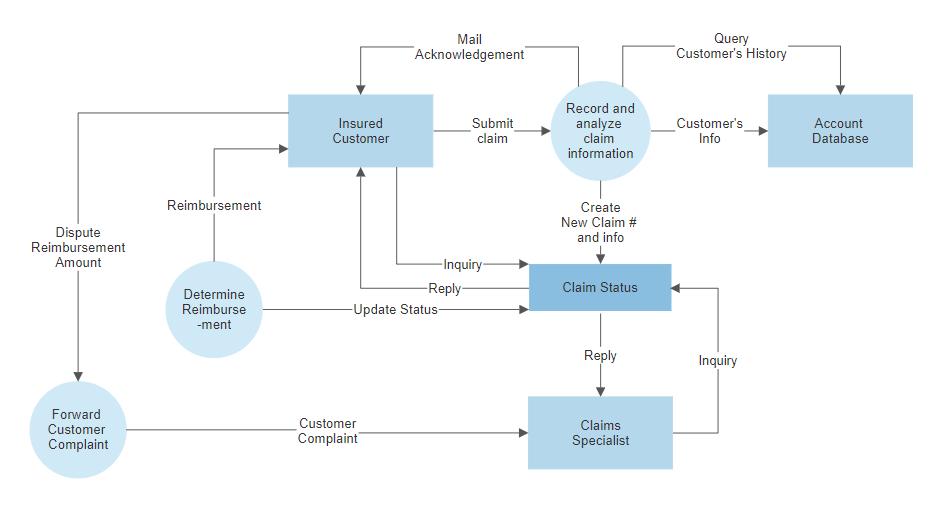 data flow diagram software free dfd templates try smartdraw rh smartdraw com process flow diagram maker free download process flow diagram tool