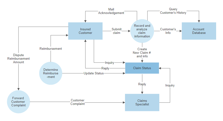 Data Flow Diagram Software Free Dfd Templates Try