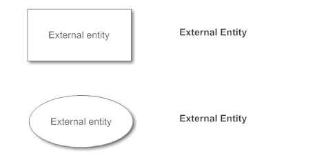 Data flow diagram everything you need to know about dfd dfd external entity notation ccuart Choice Image