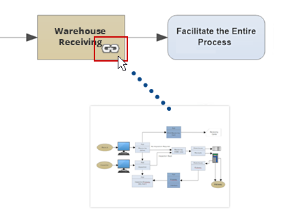 Data flow subprocess