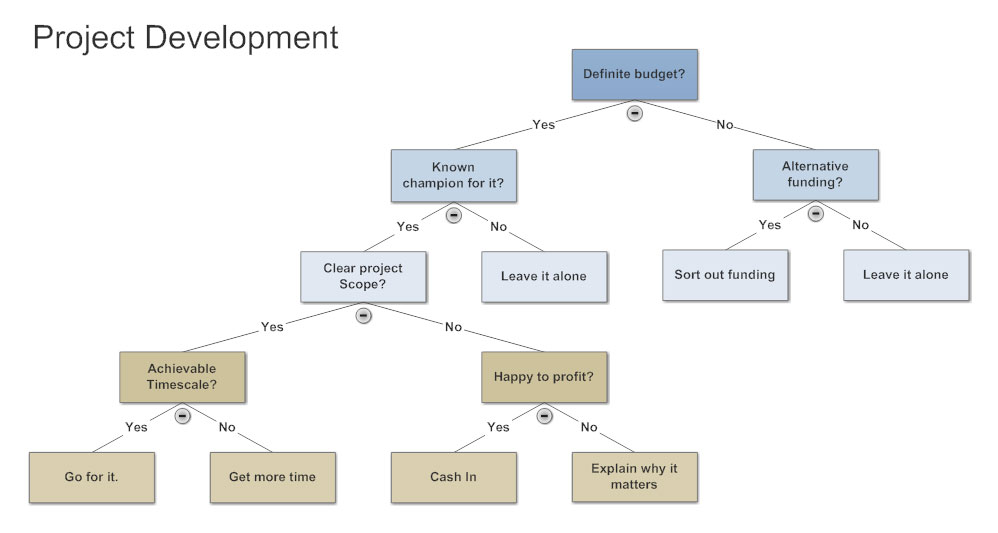 Decision Tree  Learn Everything About Decision Trees