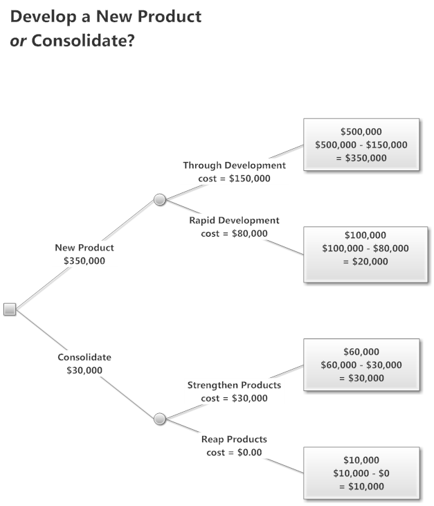 decision tree software free decision tree templates