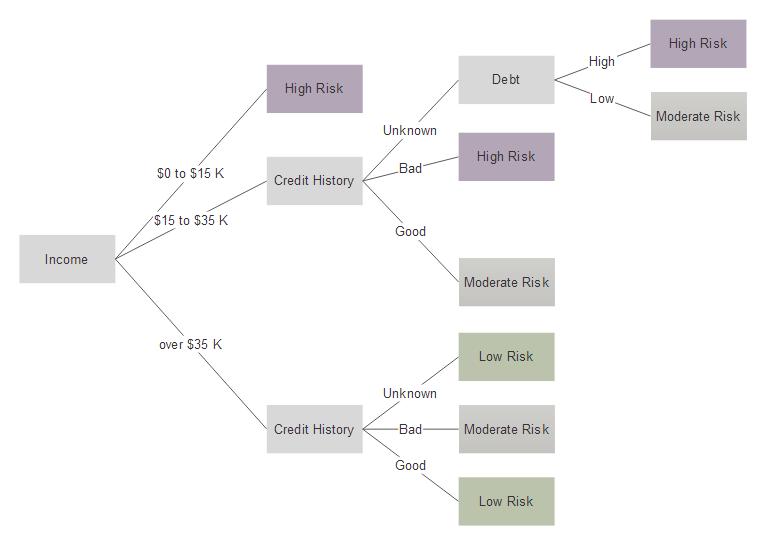 decision tree maker free online app templates download