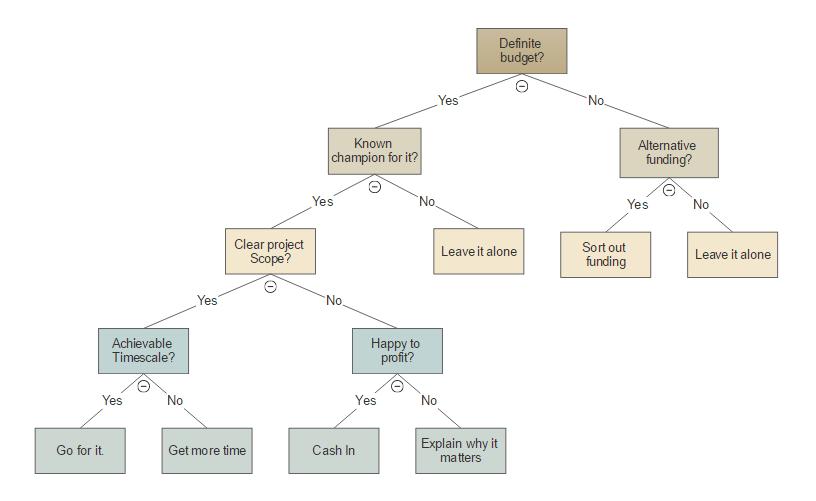 tree diagram generator online free