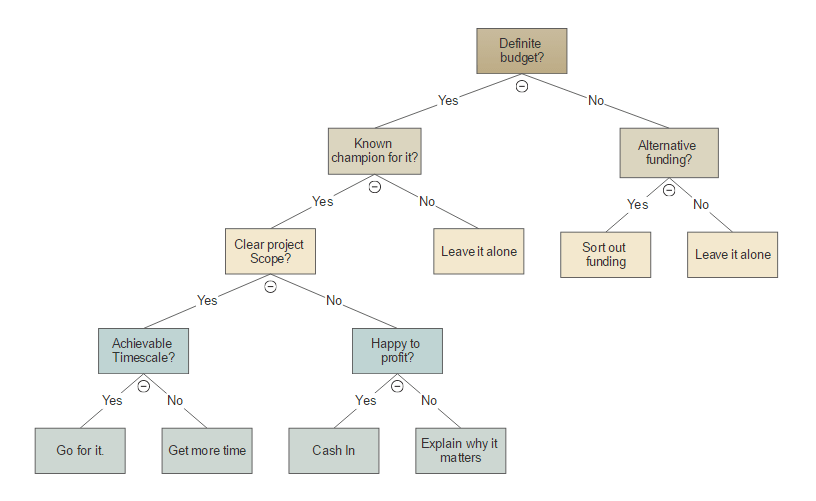 Vertical decision tree