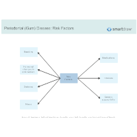 Periodontal (Gum) Disease - Risk Factors