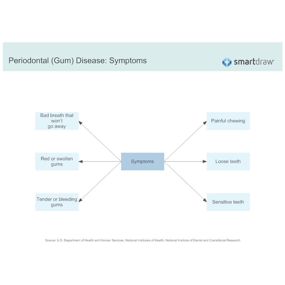 Example Image: Periodontal (Gum) Disease - Symptoms