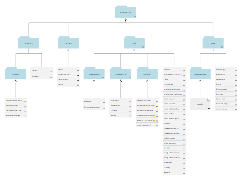 Sitemap example