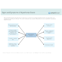 Signs and Symptoms of Myasthenia Gravis