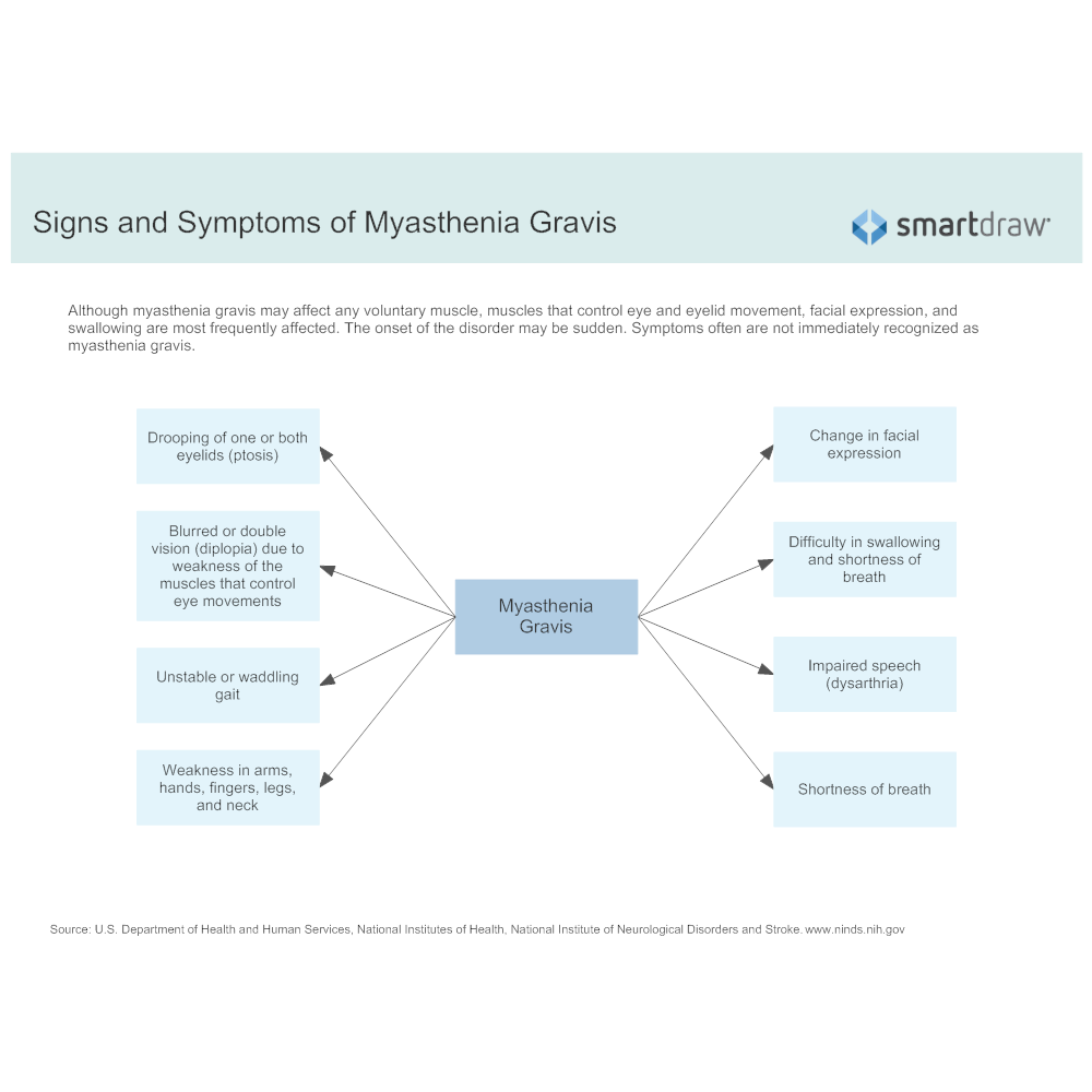 Example Image: Signs and Symptoms of Myasthenia Gravis
