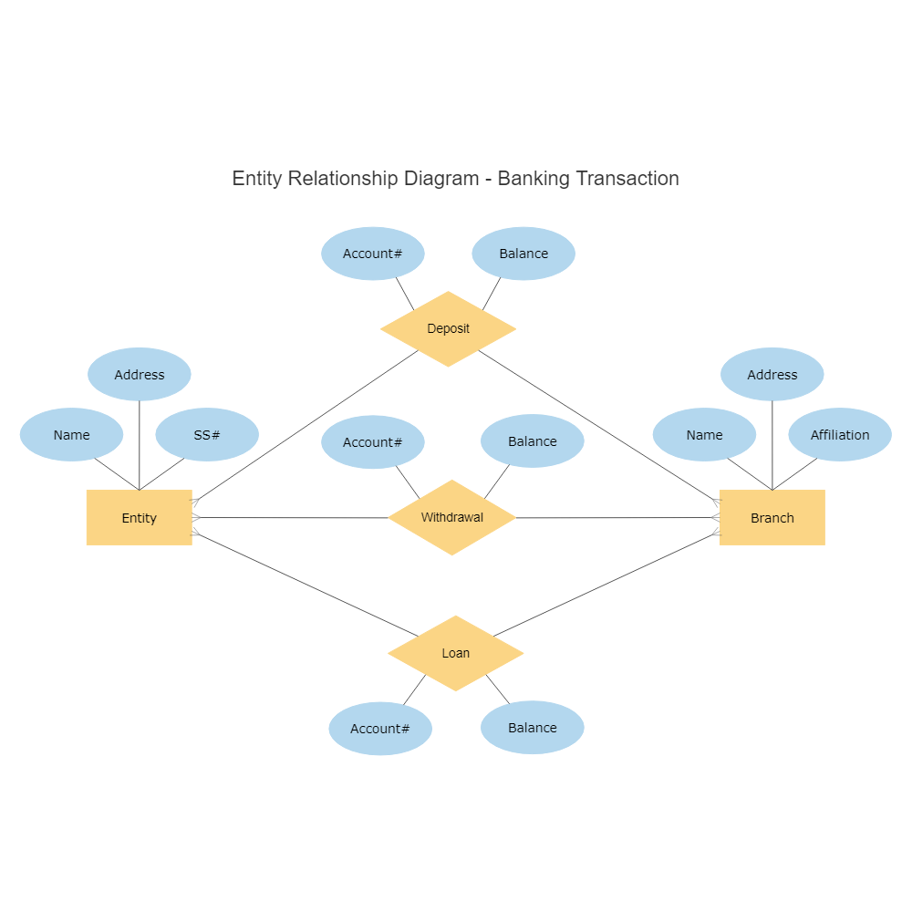 Example Image: Banking Transaction Entity Relationship Diagram