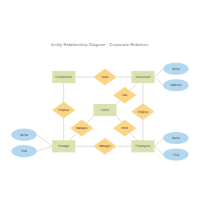 Entity relationship diagram examples corporate entity relationship diagram ccuart Choice Image