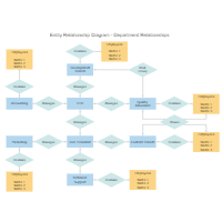 Entity relationship diagram examples department relations erd ccuart Choice Image