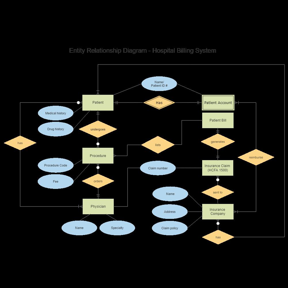 Hospital billing entity relationship diagram ccuart Choice Image