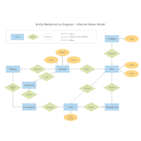 Entity relationship diagram examples internet sales entity relationship diagram ccuart Choice Image