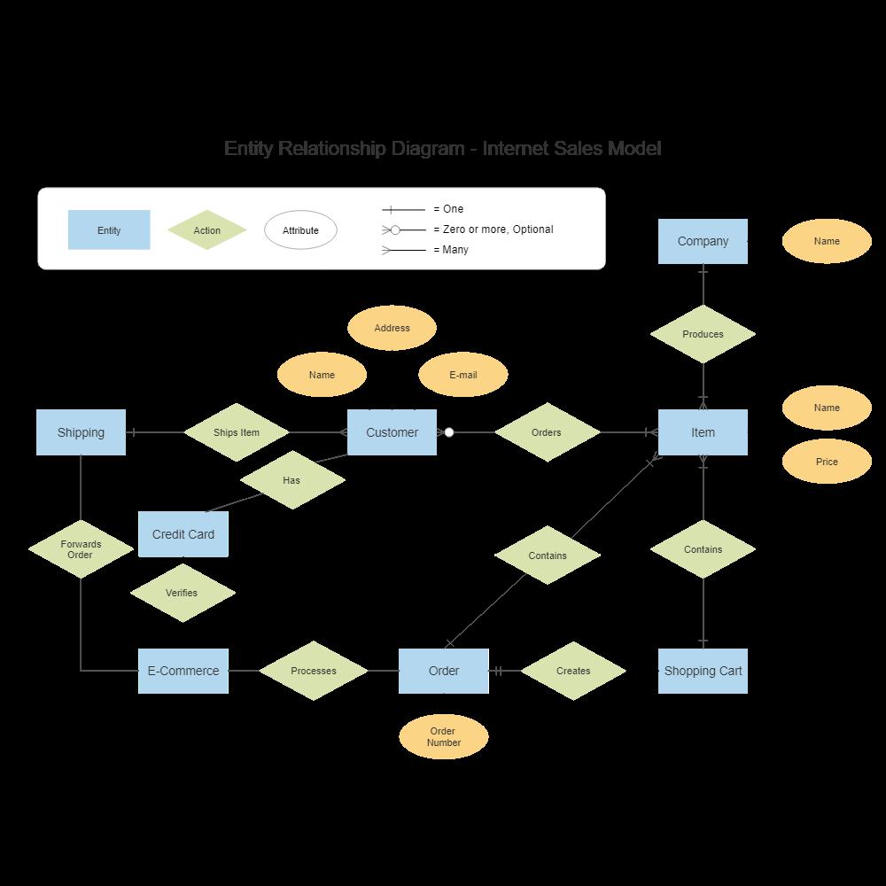 Internet sales entity relationship diagram ccuart Choice Image