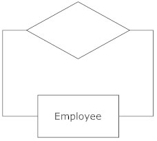 Entity relationship diagram everything you need to know about er self linked action erd symbol ccuart Choice Image