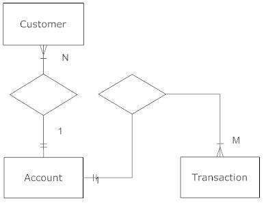 vw wiring diagram explained er diagram explained entity relationship diagram (erd) - what is an er diagram? #9