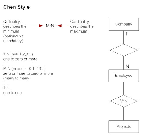 Entity relationship diagram everything you need to know about er chen style cardinality erd ccuart Gallery