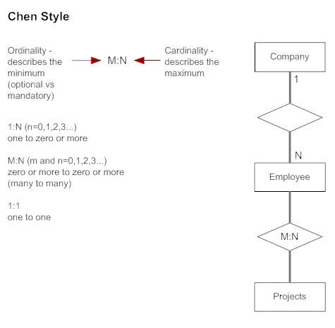Eny Relationship Diagram | Entity Relationship Diagram Erd What Is An Er Diagram