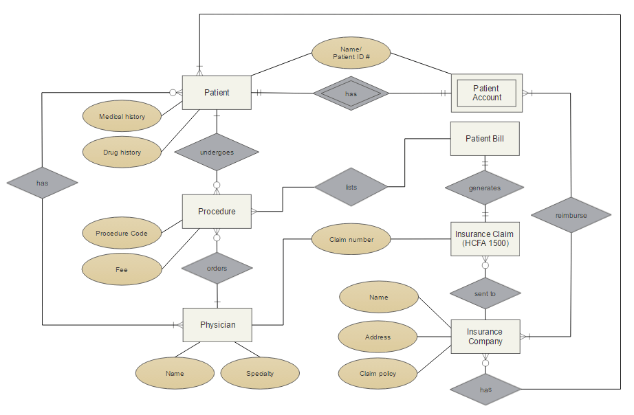 Er Diagram Online Wiring Diagram