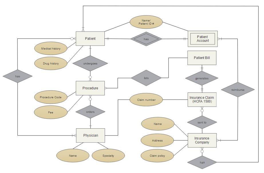 Er Diagram Tool Free Download Online App