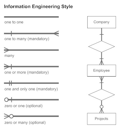 Entity relationship diagram everything you need to know about er information engineering style cardinality erd ccuart Gallery