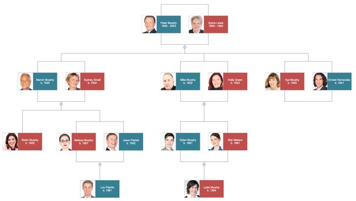 Family Tree Example