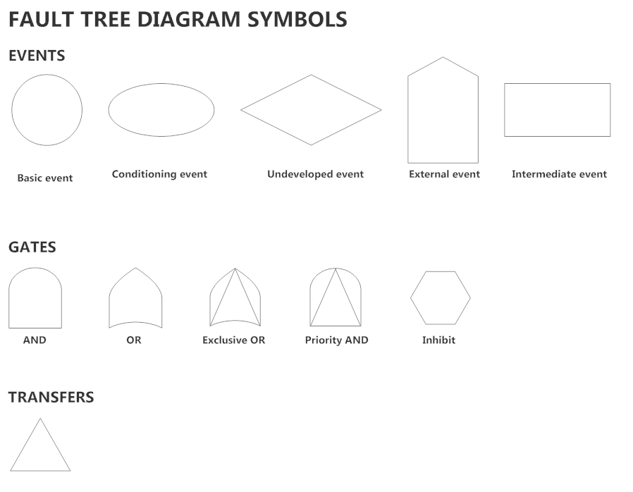 Fault tree diagram symbols