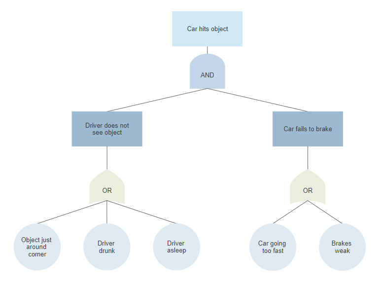 Fault Tree Diagram Software - Free Analysis Templates | Try SmartDraw