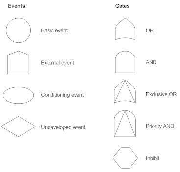 fault tree diagram