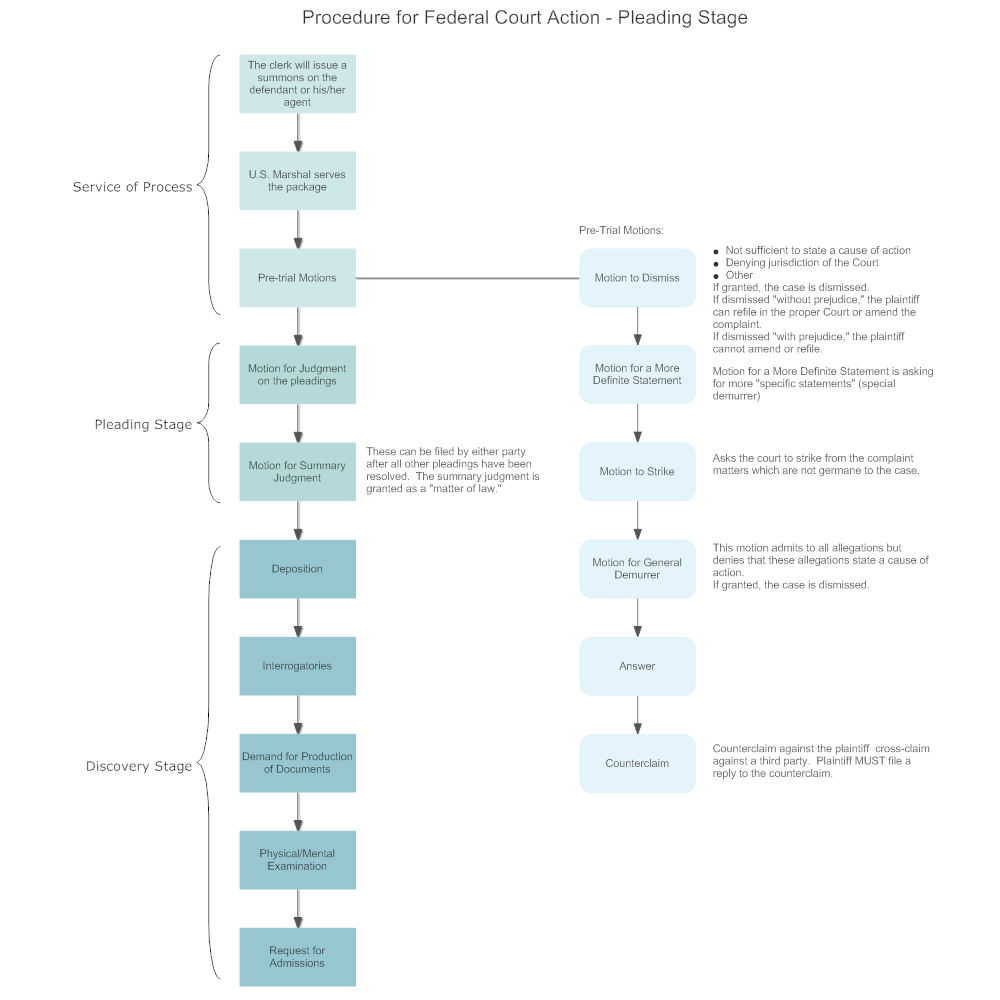 procedure-for-federal-court-action-pleading-stage.png?bn=1510011101