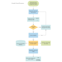 Flowchart examples credit card order process flowchart ccuart Image collections