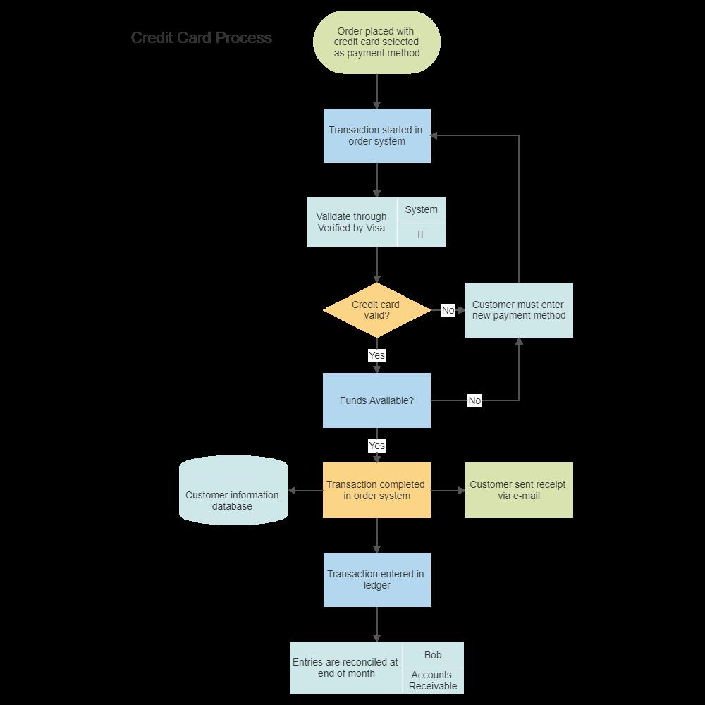 Credit card order process flowchart for Process server business card samples