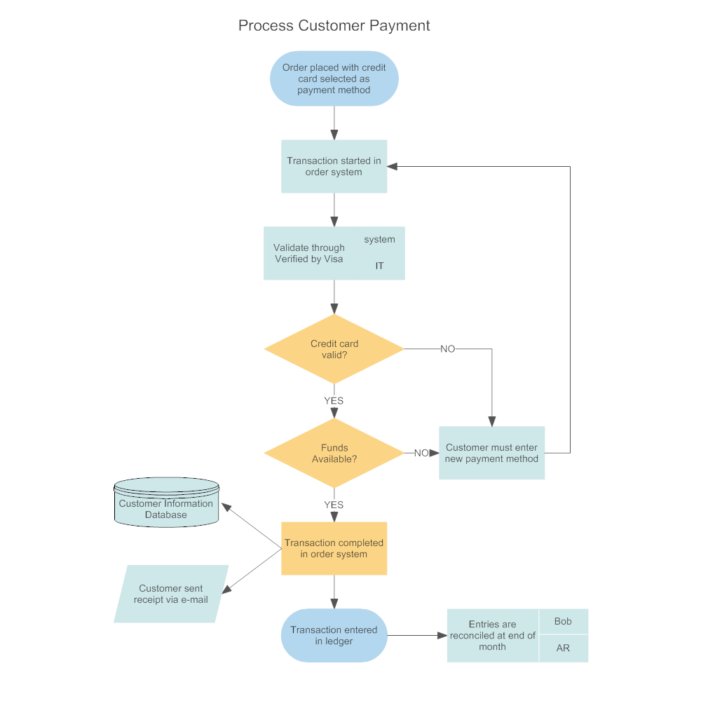 Customer order processing flowchart geenschuldenfo Gallery
