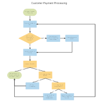Customer Payment Process Flow  Flow Chart Word Template