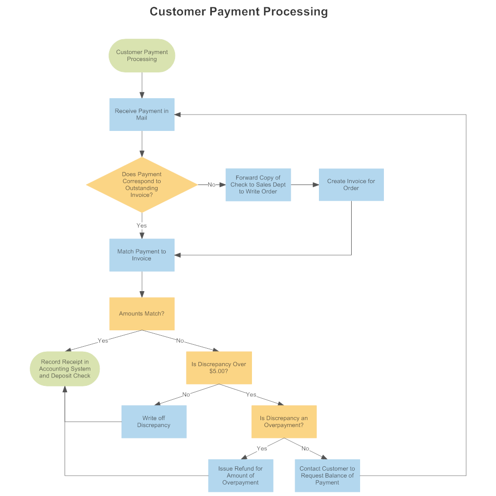 Customer payment process flow geenschuldenfo Image collections