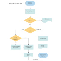flowchart examples rh smartdraw com process flow diagram examples pdf business process flow diagram examples