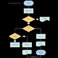 Purchasing Procurement Process Flow Chart