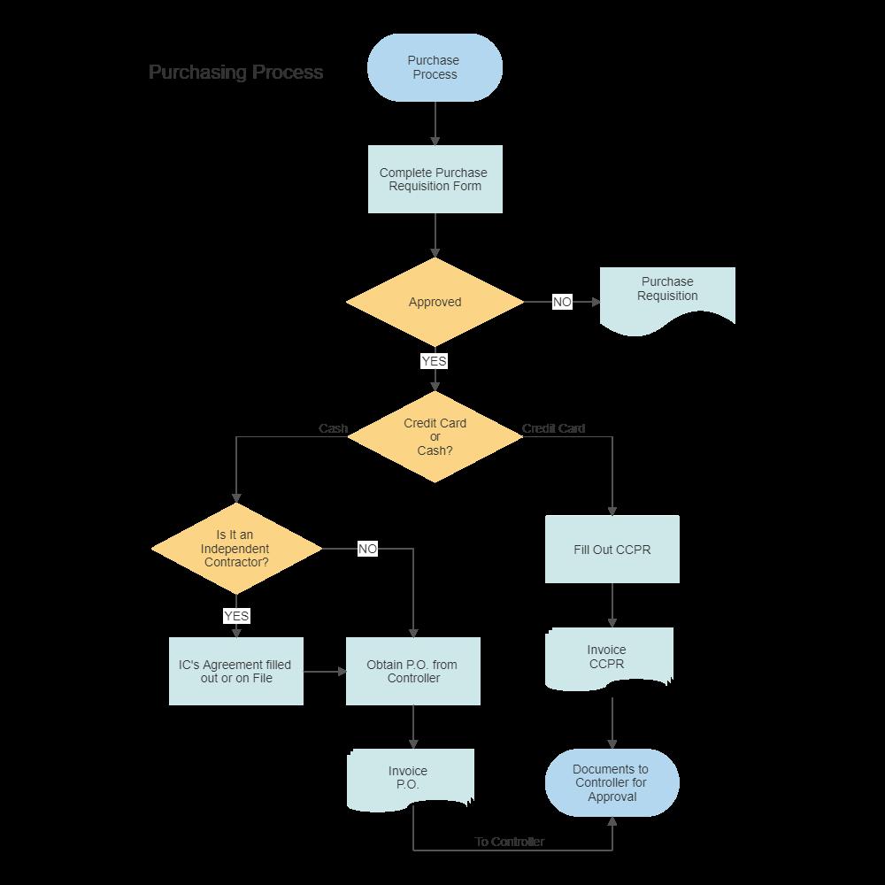purchasing procurement process flow chart rh smartdraw com how to draw process flow diagram process flow chart how to create