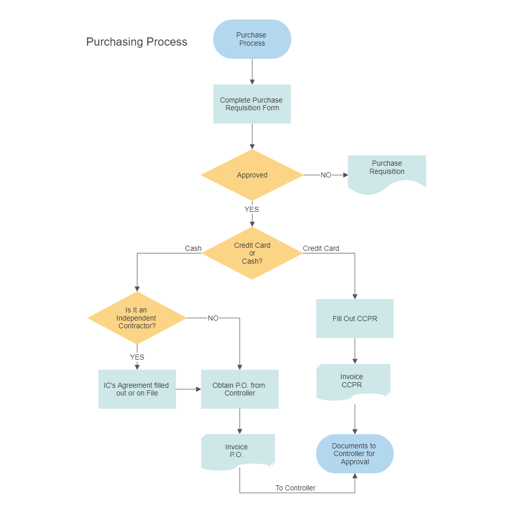 Purchasing Procurement Process Flow Chart Diagram With Swimlanes Template