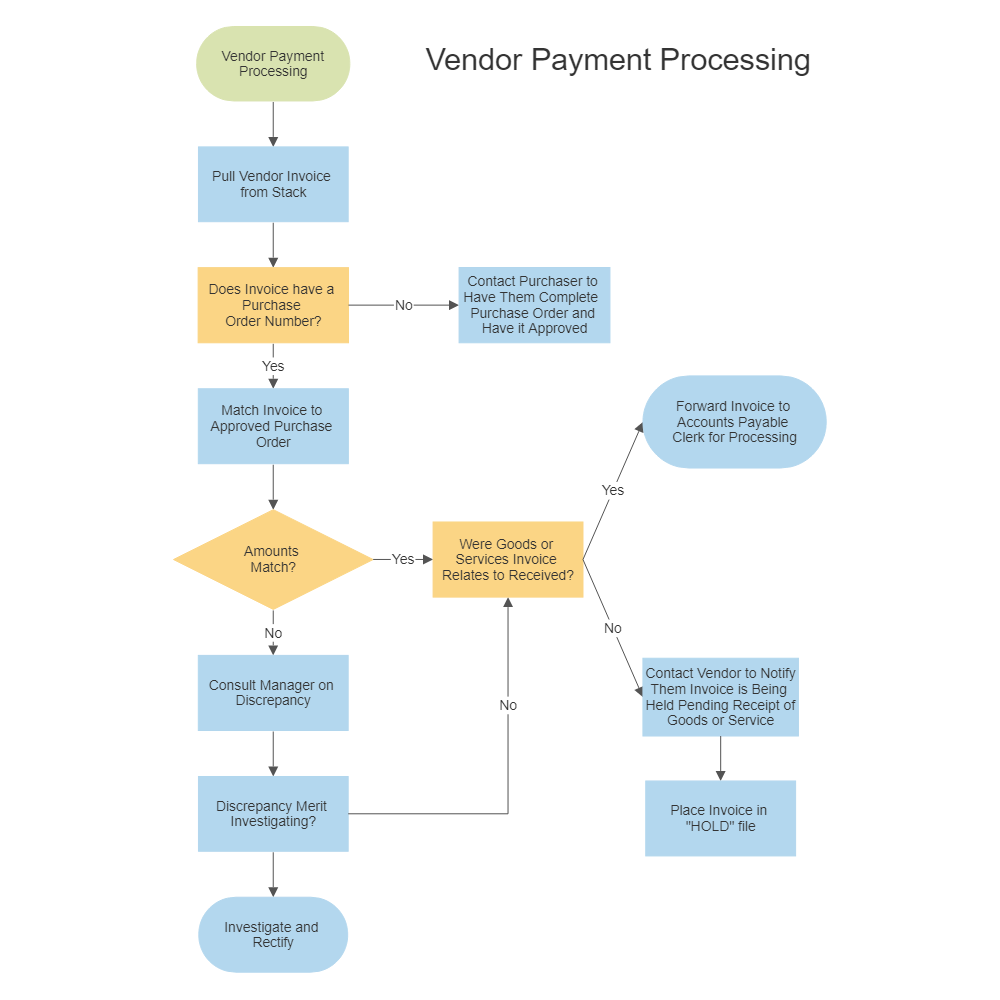 Vendor Payment Process Chart Flow Diagram Drawing Images
