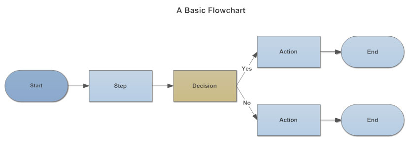 Flowchart Everything You Need to Know About Flow Charts – Word Process Flow Template